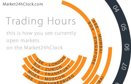 Bovespa Trading Hours