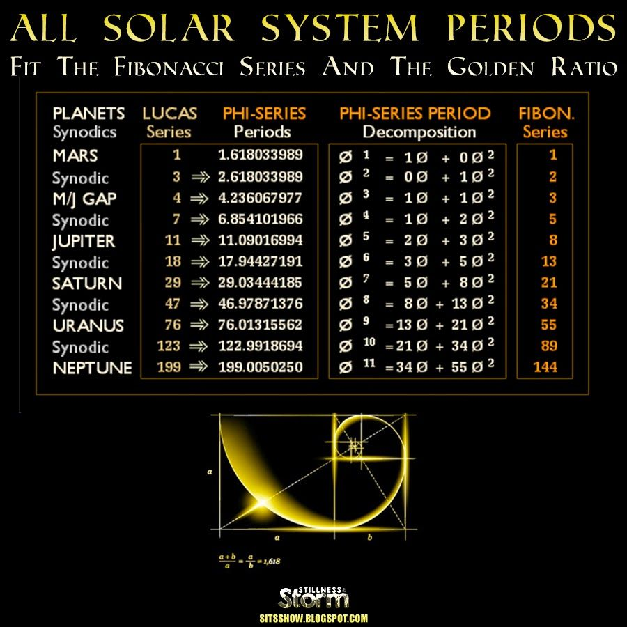 All Solar System Periods Fit The Fibonacci Series And The Golden Ratio |  Why The Phi? | Masonico, Pitagoricos, Agujero de gusano