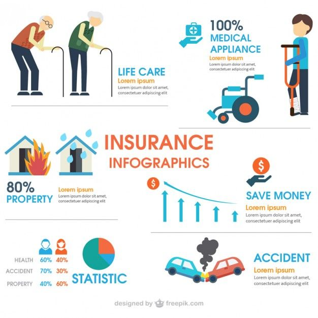Download Insurance Infographic For Free In 2020 Content
