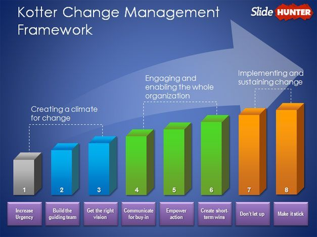 Kottler change management model for powerpoint powerpoint kotter change management template for powerpoint presentations is a free ppt template featuring the kottler change management framework design toneelgroepblik Image collections