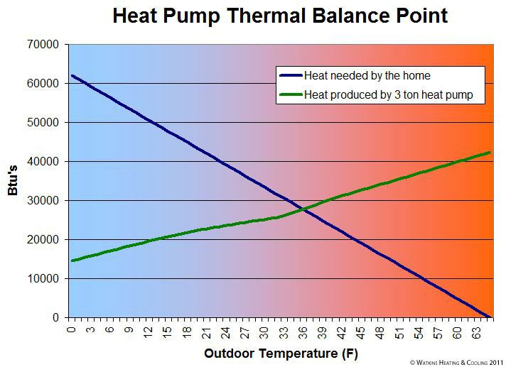 Heat Pump thermal balance point Practical things for