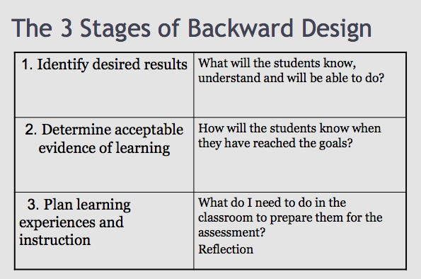 Backward Planning Template Feb District Meeting - Understanding by design lesson plan template