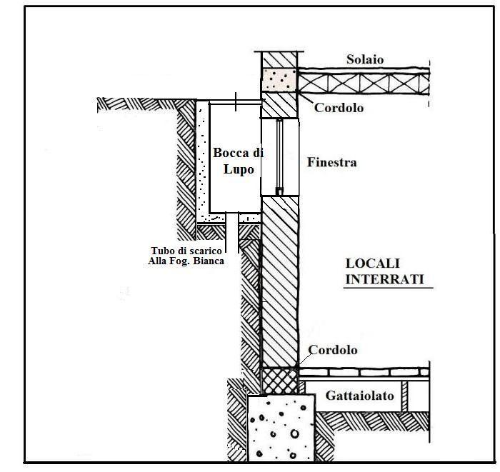 Gattaiola, Finestra, Bocca