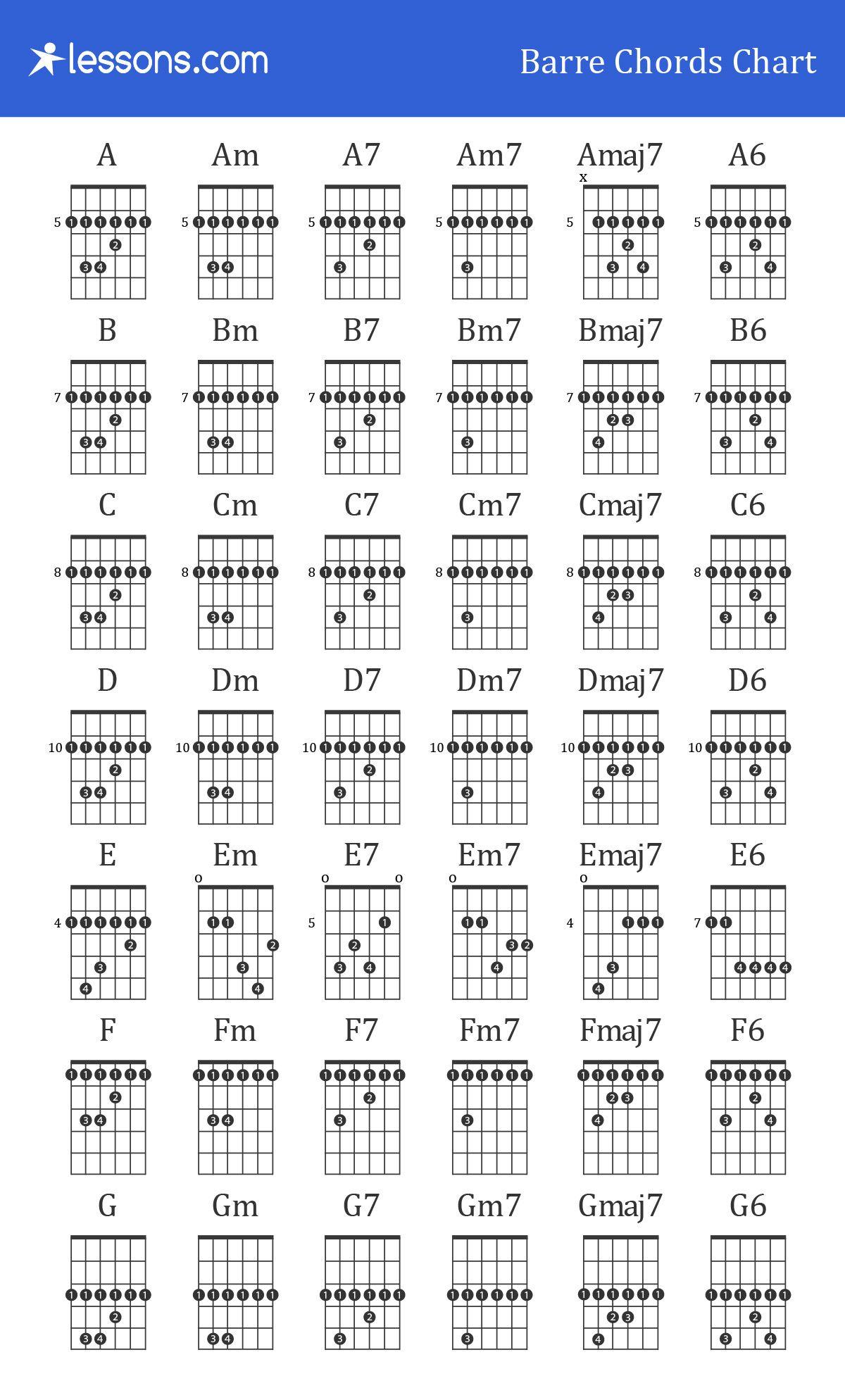 Guitar barre chords chart in 2021 guitar chords