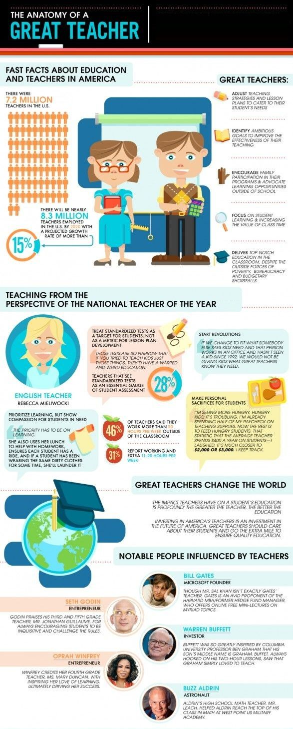Ottawa Teaching, Teaching strategies, Teacher