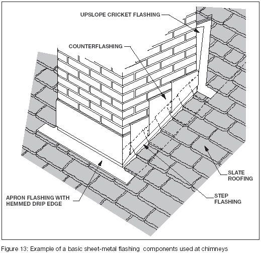 Roof Flashing Details Generally Before Flashings Bdcs