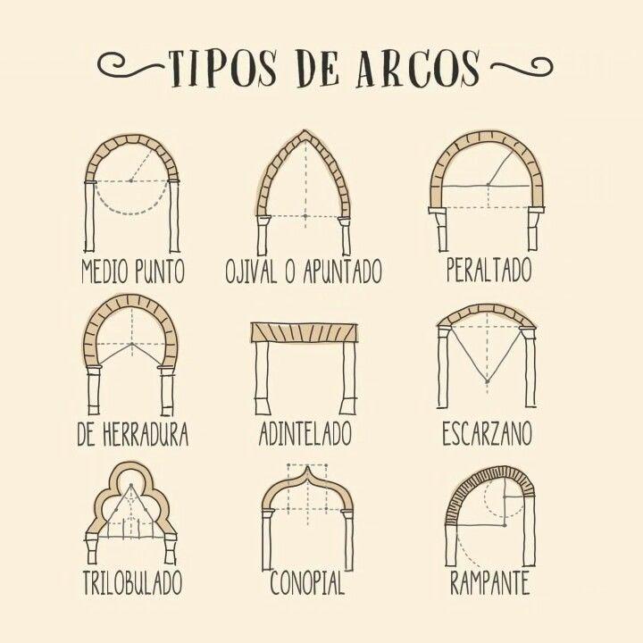 Tipos de arcos arquitectura hist rica art drawings y - Vano arquitectura ...