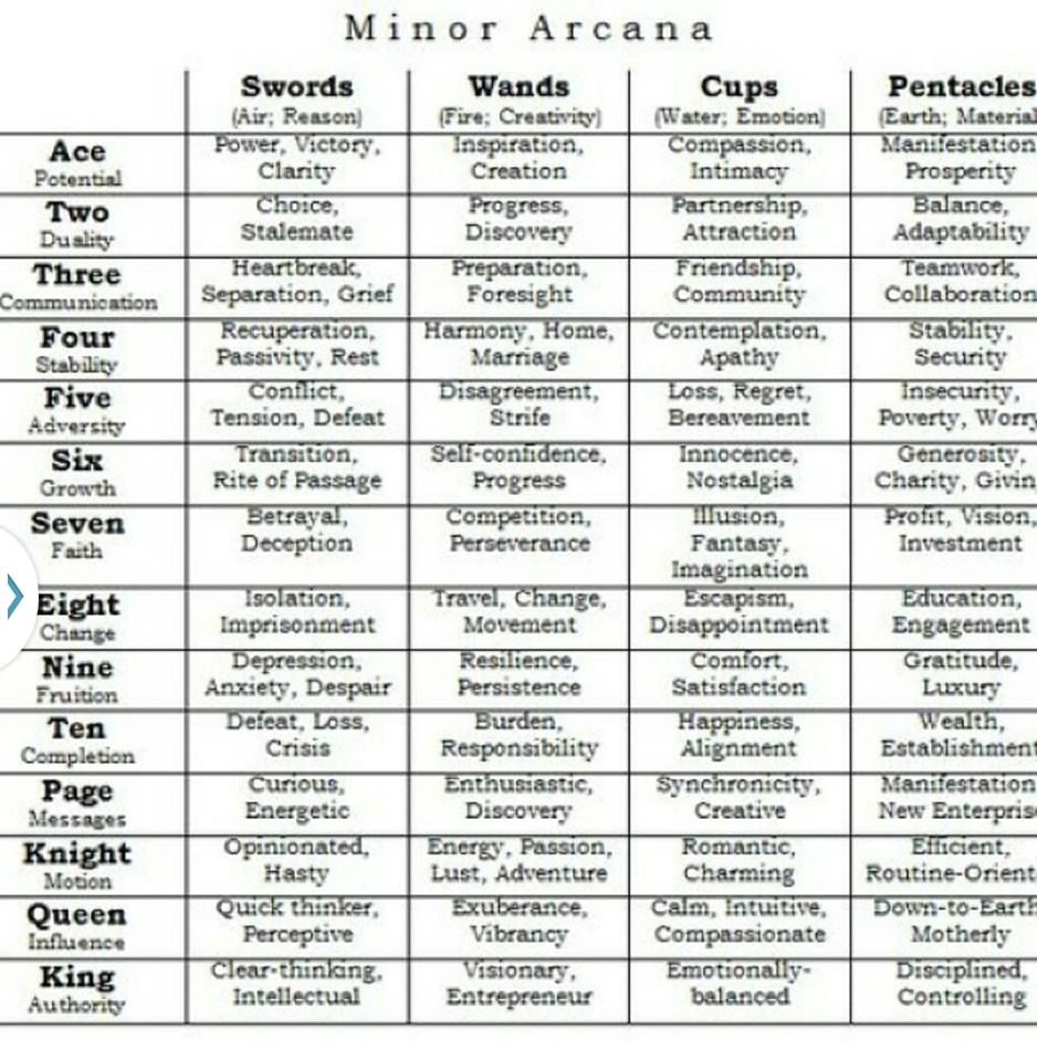 photograph about Printable Tarot Cheat Sheet identify Tiny Arcana Cheat Sheet Your self wouldnt choose my structure Tarot