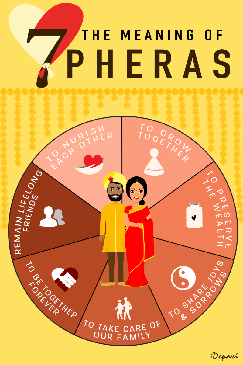 The Meaning Of Saat Pheras 7 Vows Hindu Marriage