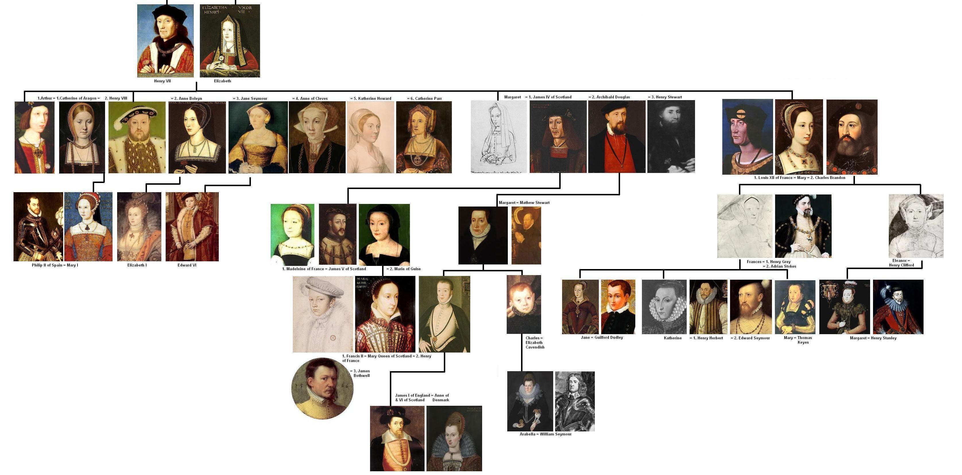 Tudor Family Tree... good grief! ... seriously, though | Write ...