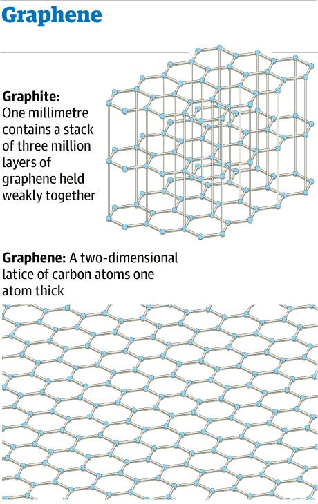 Huge UK investment in graphene will pay off, says Nobel prizewinner