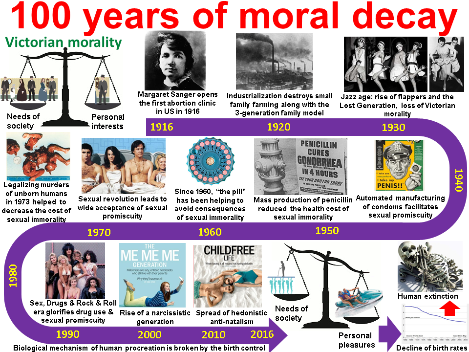 Childfree Ideology Is A Result Of 100 Years Of Moral Decay Childfree Ideology Morals