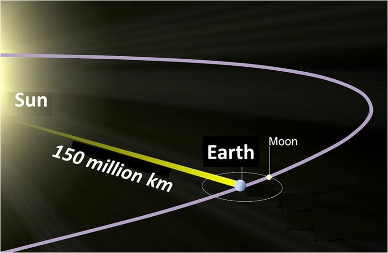 What Is A Light Year Light Year Astronomy Advantages Of Solar