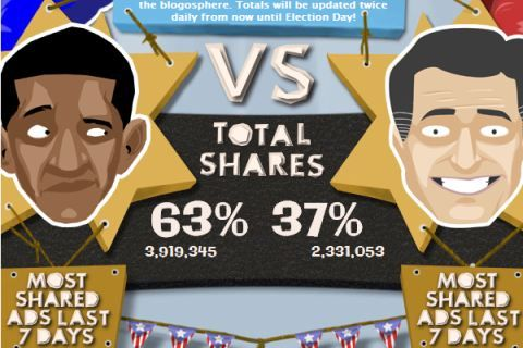 #INFOGRAPHIC: REAL-TIME SHARING OF OBAMA AND ROMNEY ADS UP TO ELECTION DAY