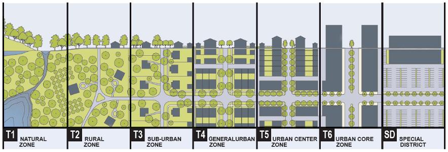 Types Of Zoning Codes Urban Design Graphics Urban Planning New Urbanism