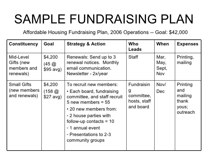 non profit example donation letters - Google Search Fundraising - sample work plan template
