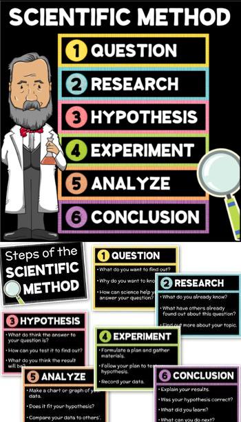 Steps of the SCIENTIFIC METHOD Posters Scientific method