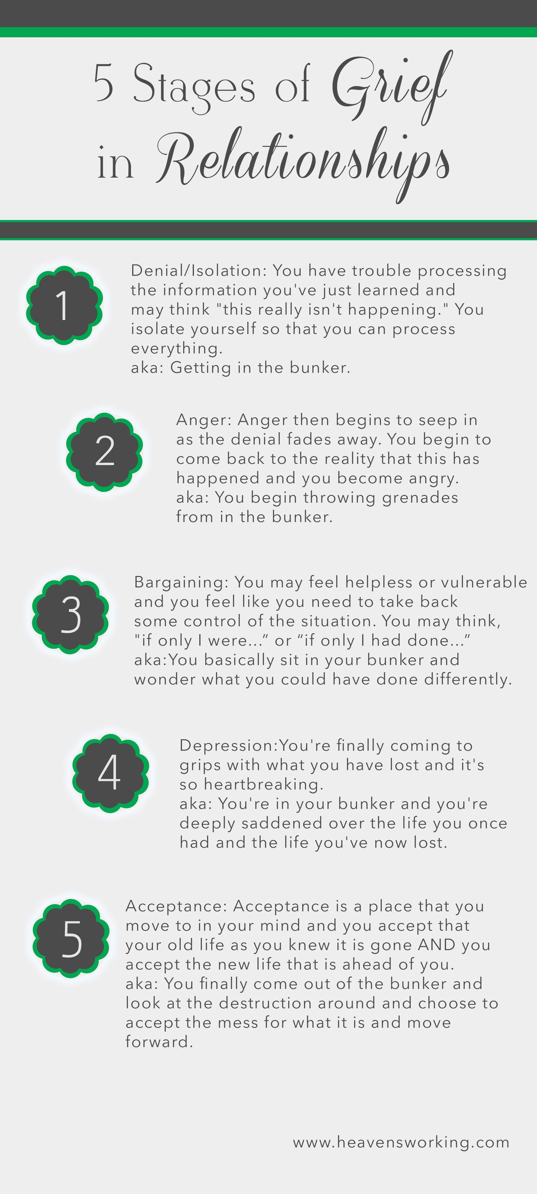 5 Stages Of Grief In Relationships Grief In Relationships