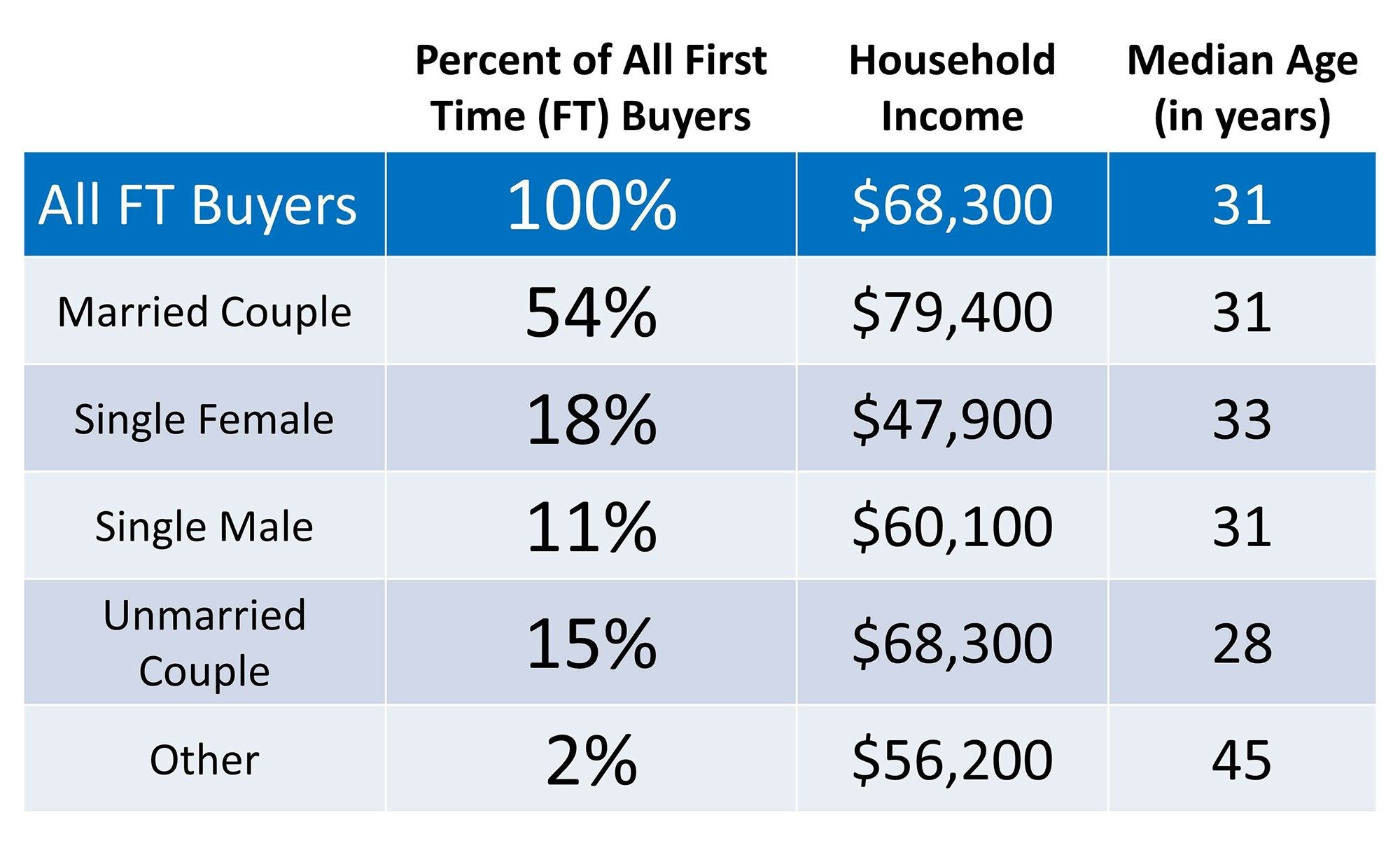 First time home buyers demographics home buying buying