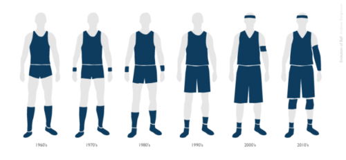 43bcced0dbe Evolution of NBA uniforms. They should have a throwback week and make all  the players wear booty shorts again.
