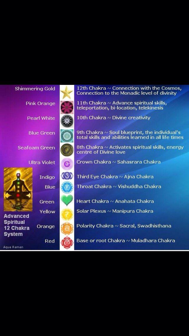 12 chakras | New Chakras | Chakra, Reiki, Yoga