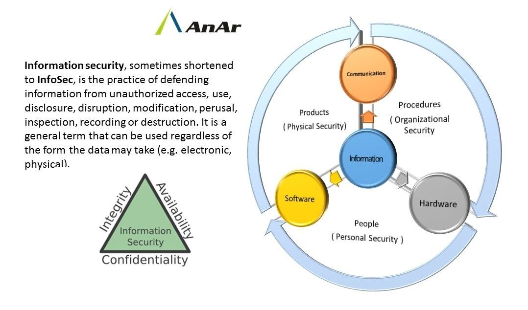 Information Security Infosec Integrity Availability Confidentiality Anarsolutions Www Anarsolutions Com Technology Modification Unauthorized Access