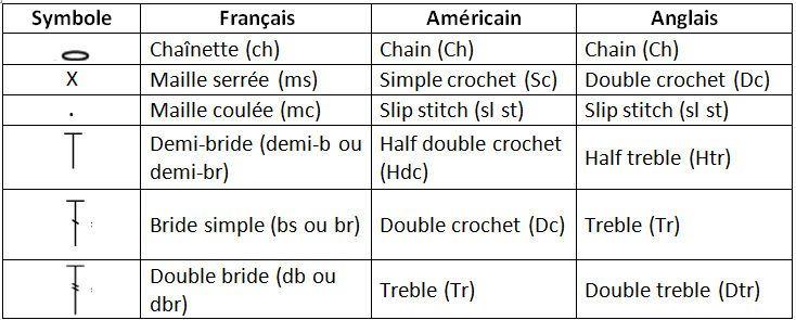 Traduction des points basics de crochet | Crochet, Abréviations crochet et Point de crochet