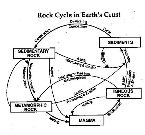 The Rock Cycle Edu Science Pinterest Rock Cycle And