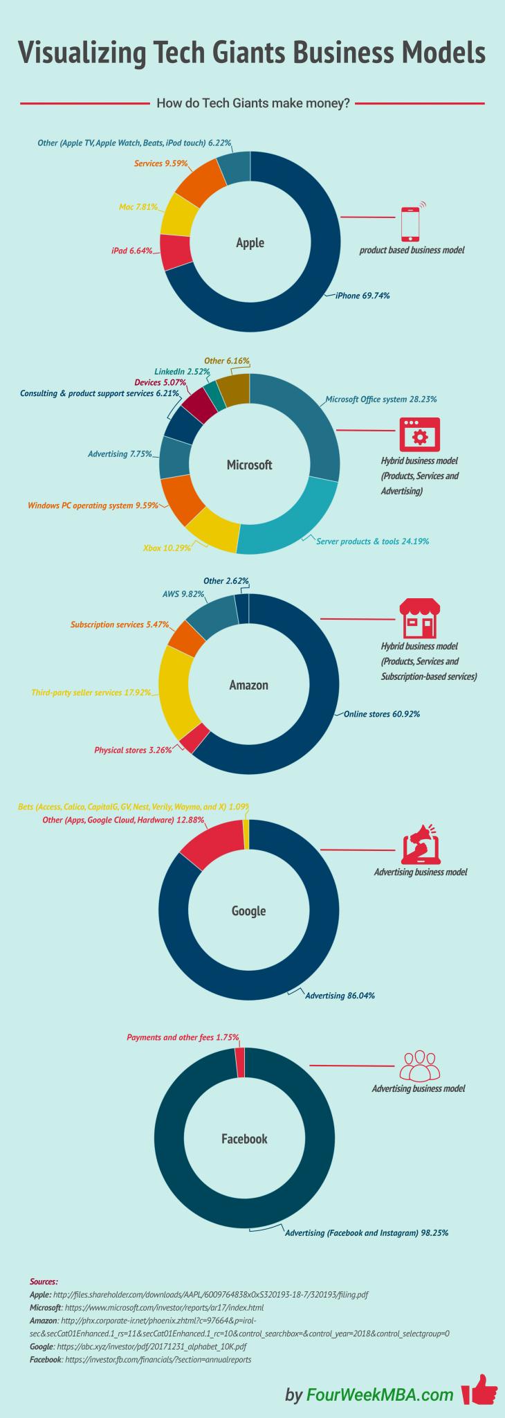 tech-in-numbers | entrepreneurship | Pinterest | Tech, Tech ...