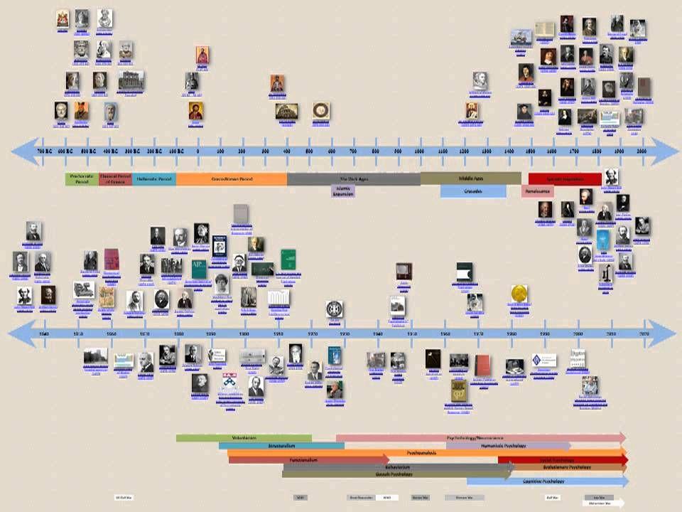 Image result for history of psychology timeline | Psychology ...