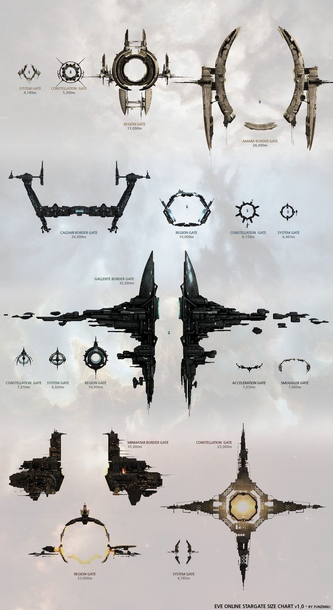 Hello there! EVE Online ship size charts existed. But, Why is ...