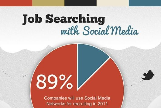 Our Friend And Social Media For Job Search Expert Joshua Waldman Recently  Released This Infographic Along