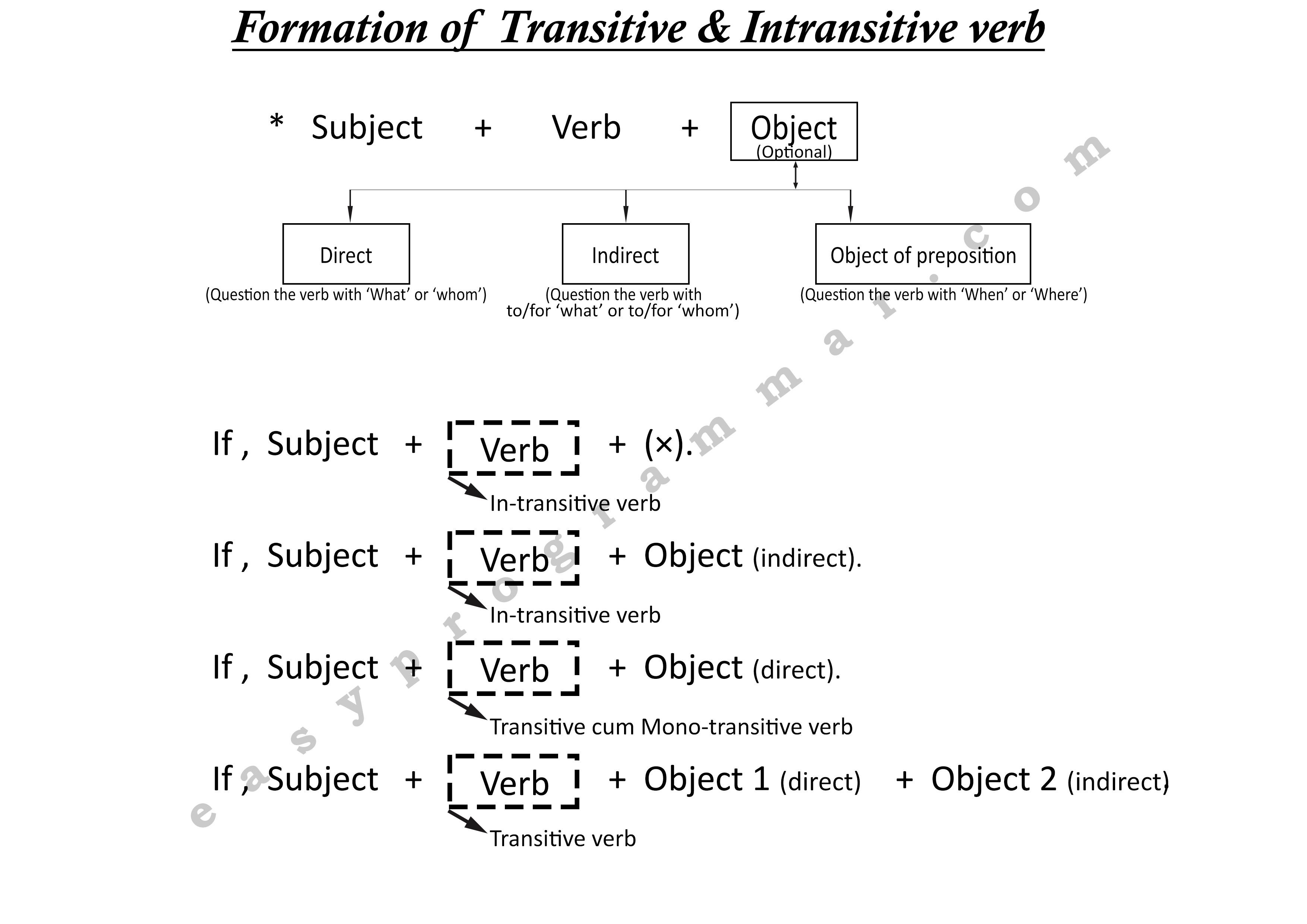 Types Of Verb Transitive Amp Intransitive In
