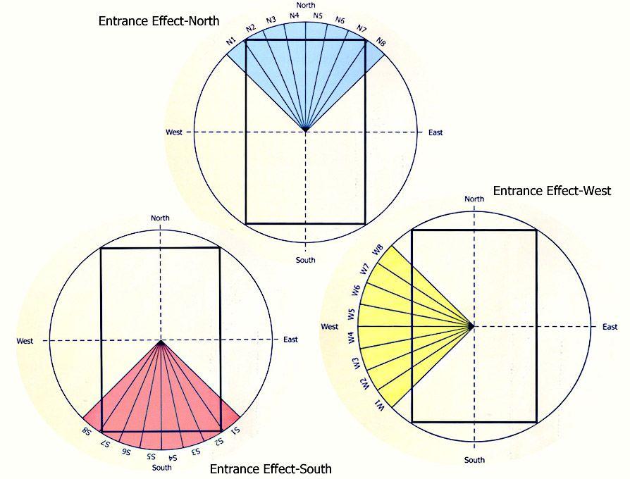 Vastu Effect of 32 Entrances Vastu Entrance Effect North
