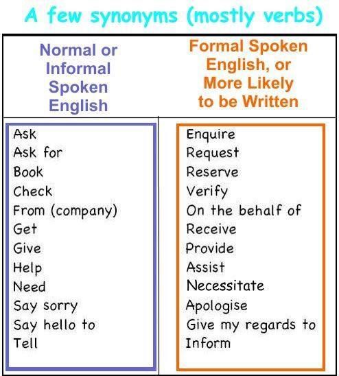 useful words for informal letter Difference between formal and informal letter august 5, 2016 by surbhi s 12 comments letters are a form of verbal and written communication, which contains information or message, send by one party to another, to convey the message.
