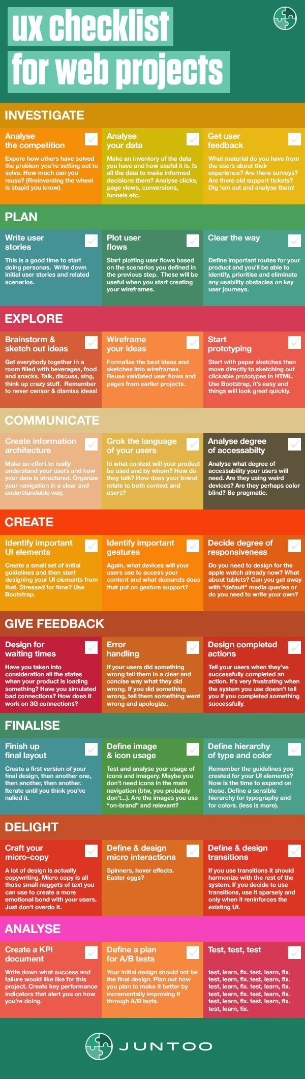 In This Ux Checklist We List The Most Important Ux Processes For Any Web Project Download It As Pdf And Start Y Web Design Tips Web Project Interactive Design