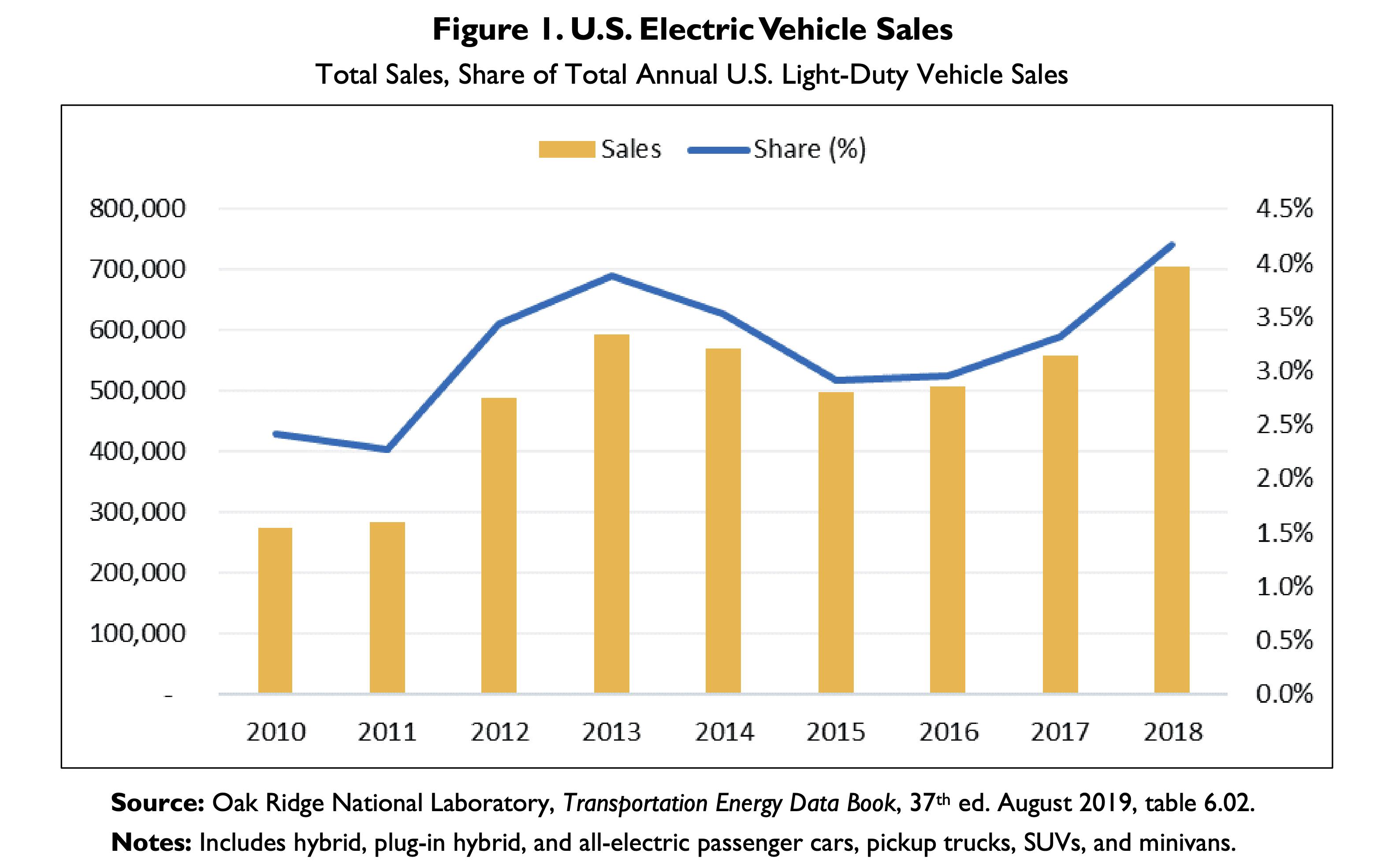 Autonomous Vehicle Technologies, Market Analysis in 2020