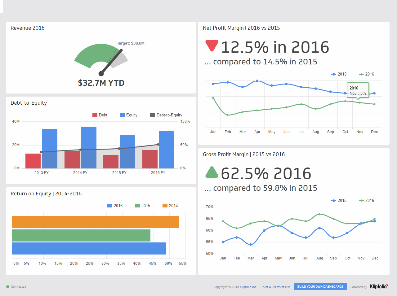 Executive Dashboard Examples  Kpi Dashboard  Dashboards
