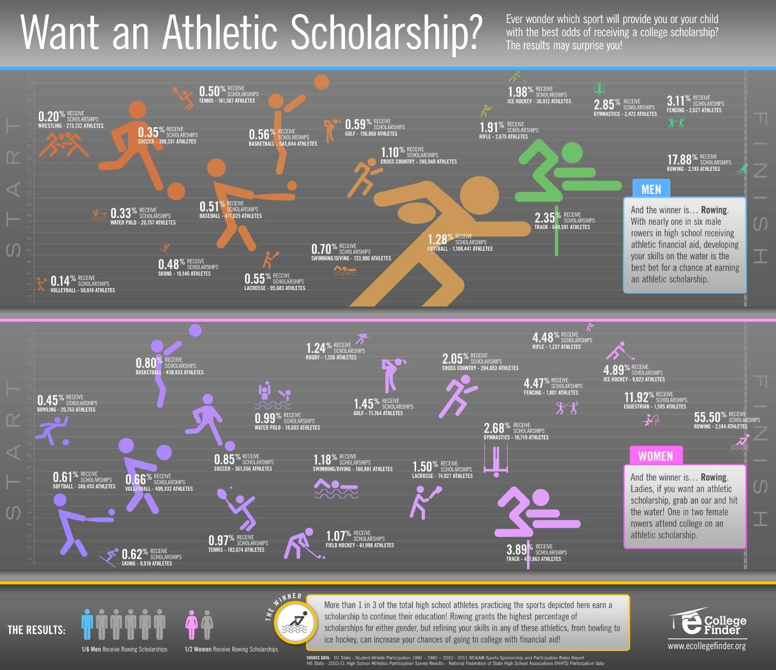 17 best ideas about athletic scholarships