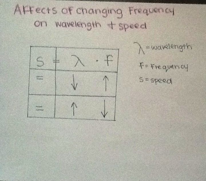 Frequency And Wavelength Have An Indirect Relationship So When One