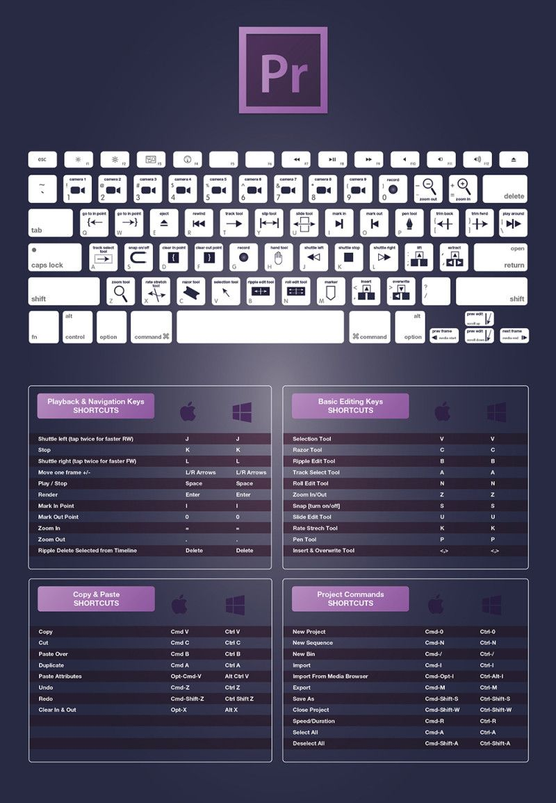 The Complete Adobe Premiere Pro CC Keyboard Shortcuts For Designers Guide 2015