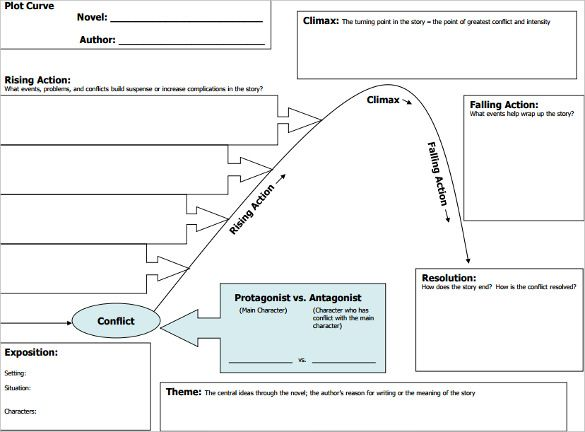 Plot Curve Diagram Download Jpg 585 432 Teaching Resources