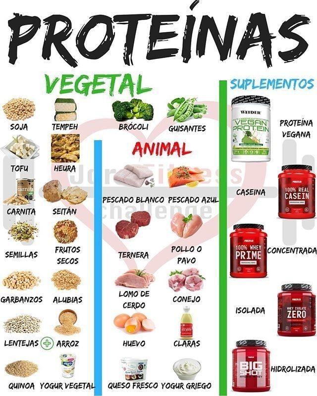 Pin De Susanta Sahoo En Variadas Alimentos Fitness Alimentos De Dieta Comidas Para Entrenamiento