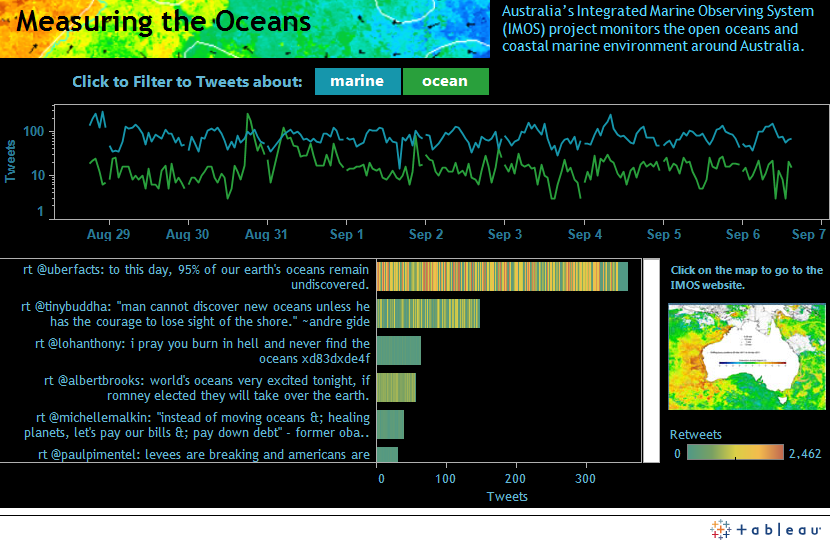 Australian Scientists Built The Integrated Marine Observing System Imos A Network Of Ocean Monitoring Technologies See What Imos Data Geek Ocean Human Face