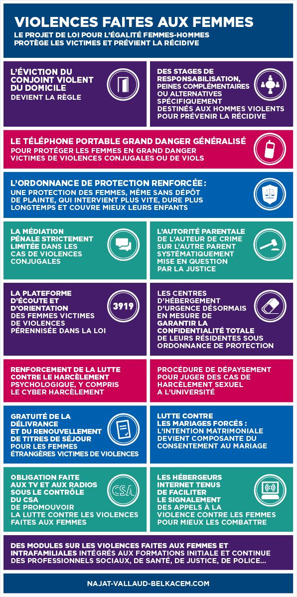 Violences Faites Aux Femmes L Infographie Qui Clarifie Les