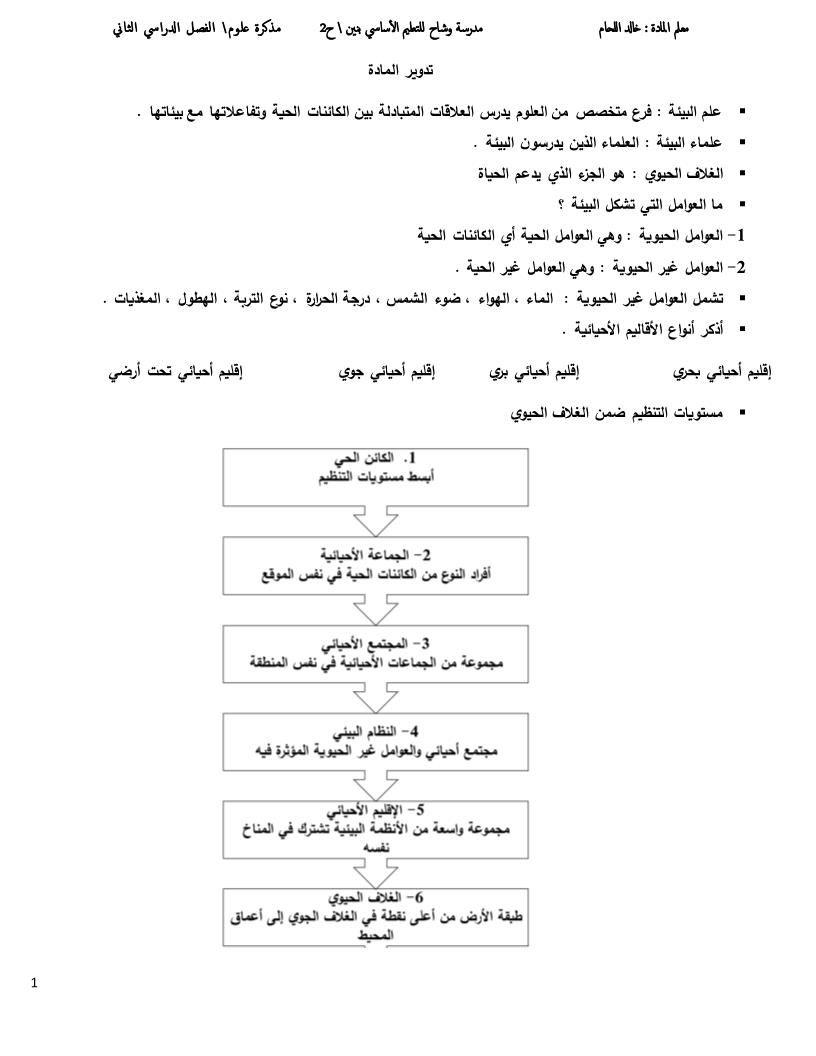 الأحياء ملخص مذكرة مبادئ علم البيئة للصف الثاني عشر Math Math Equations