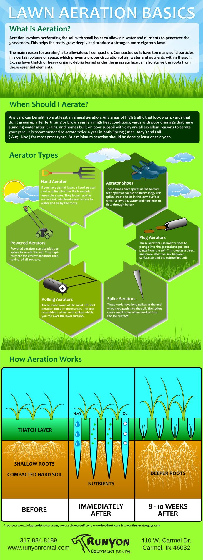 check out our new lawn care schedule for cool season grasses spring between and is the perfect time to consider aerating your lawn