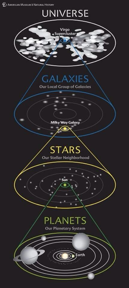 We are small space pinterest parallel universe blank canvas this diagram shows our cosmic address at a glance we see our planetary system around the sun our stellar neighborhood in our galaxy our galaxy in the ccuart Image collections