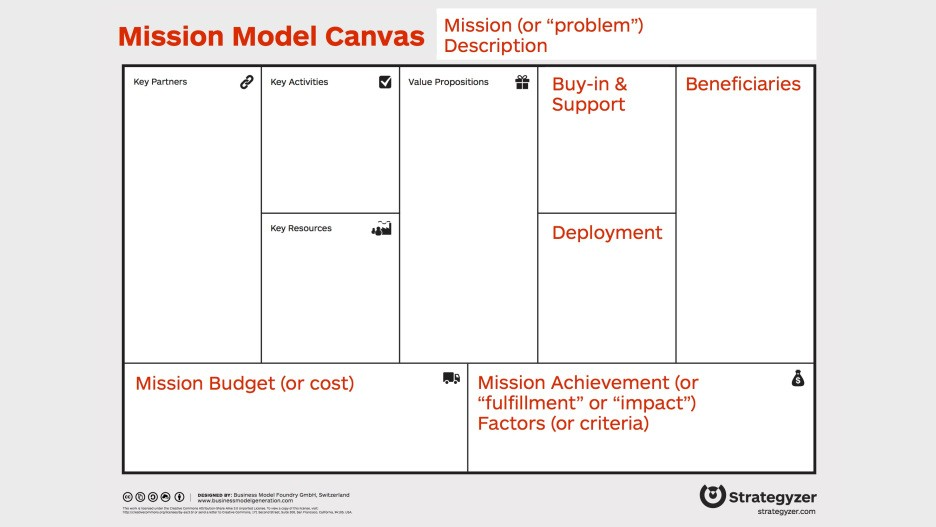 (1) Mission Model Canvas The Videos LinkedIn