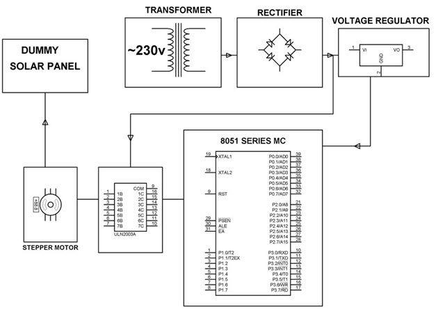 Block Diagram Of Sun Tracking Solar Panel By Edgefxkits Pv
